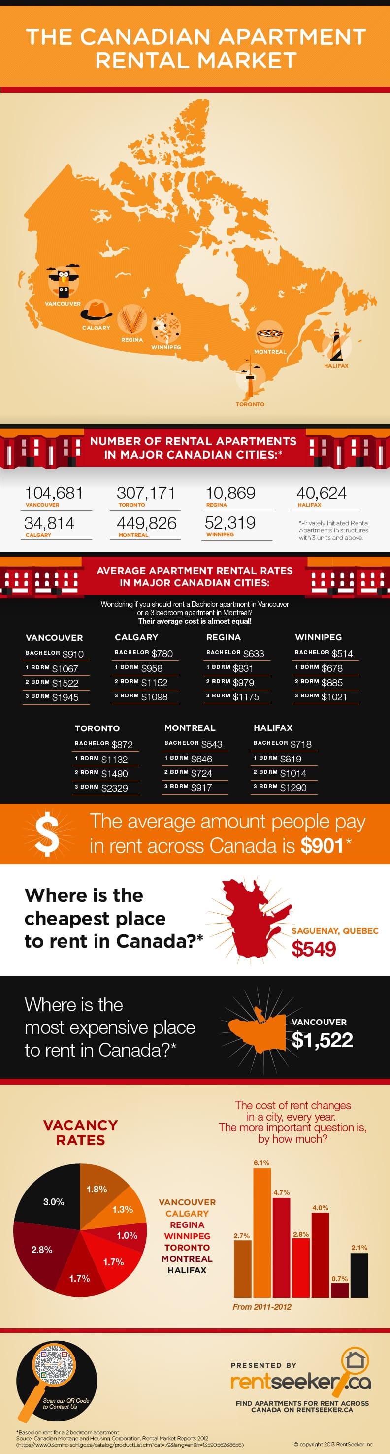 Canadian Rental Market Infographics presented by RentSeeker.ca