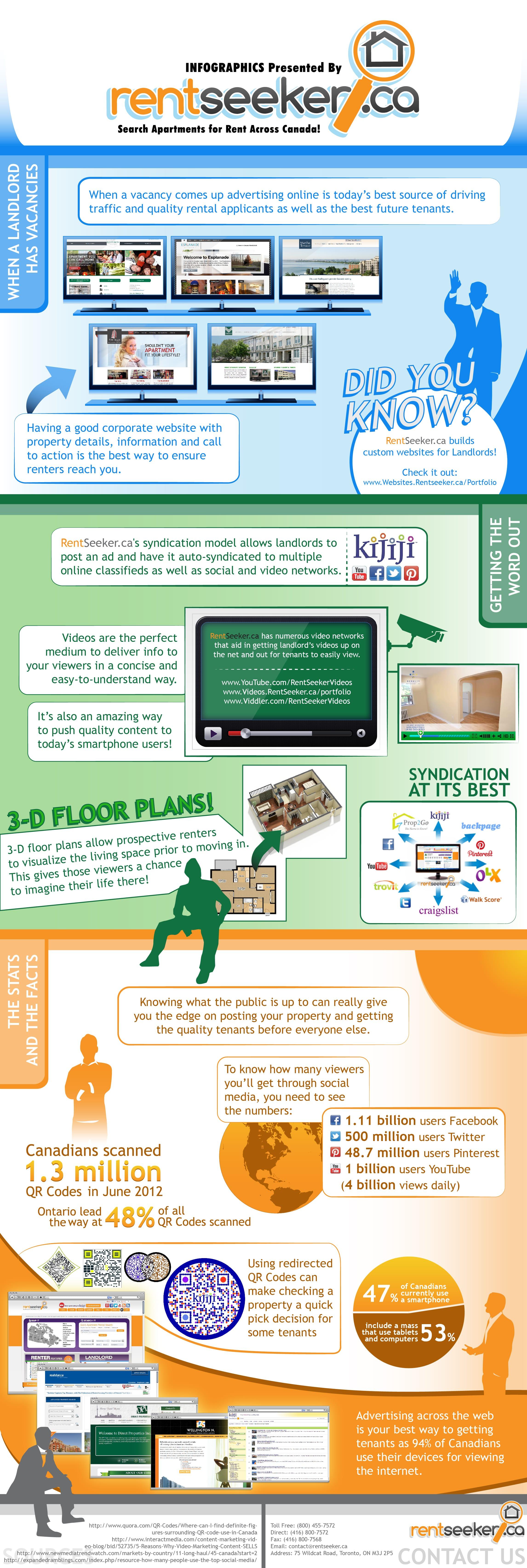 RentSeeker.ca Online Advertising INFOGRAPHICS