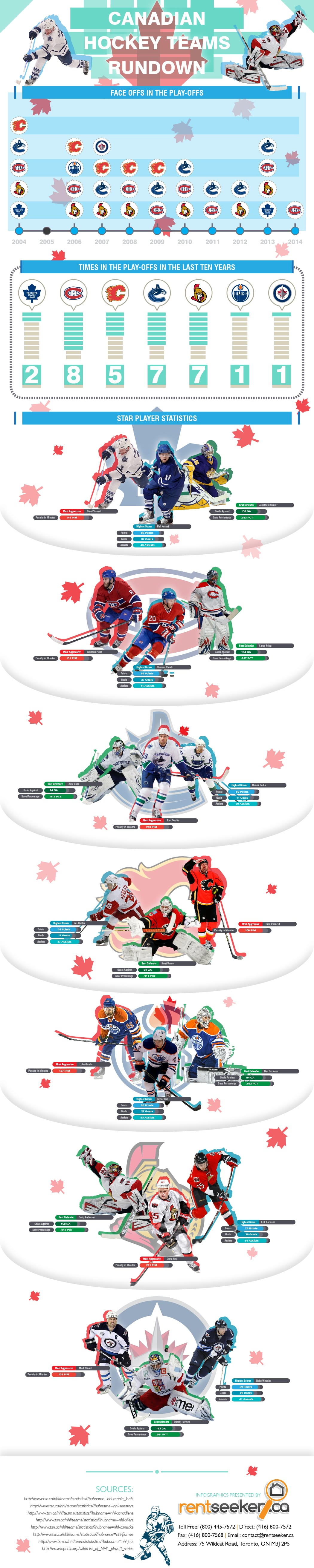 Canadian Hockey Team Stats INFOGRAPHIC by RentSeeker.ca
