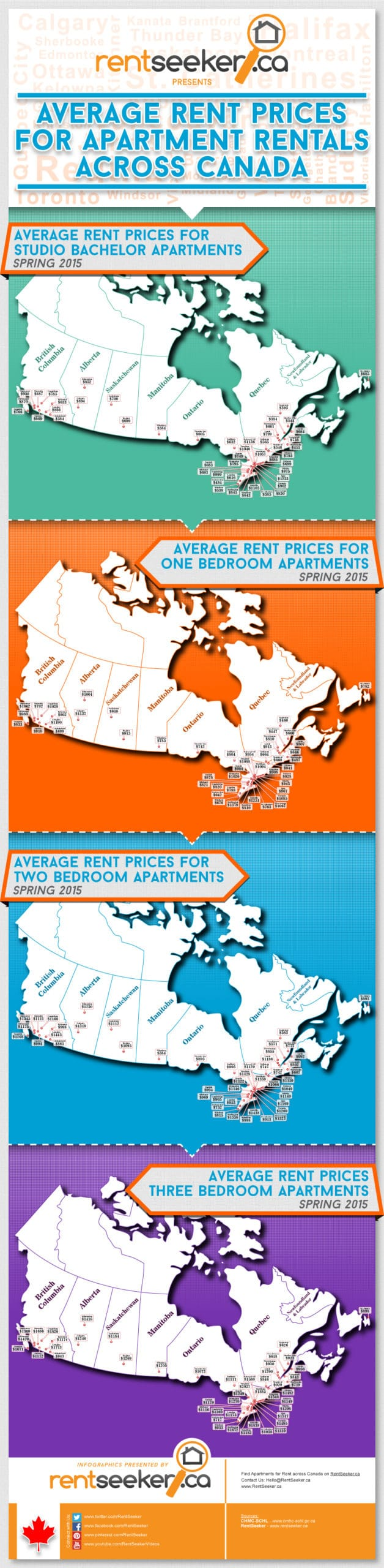Cost of Renting an Apartment in Canada
