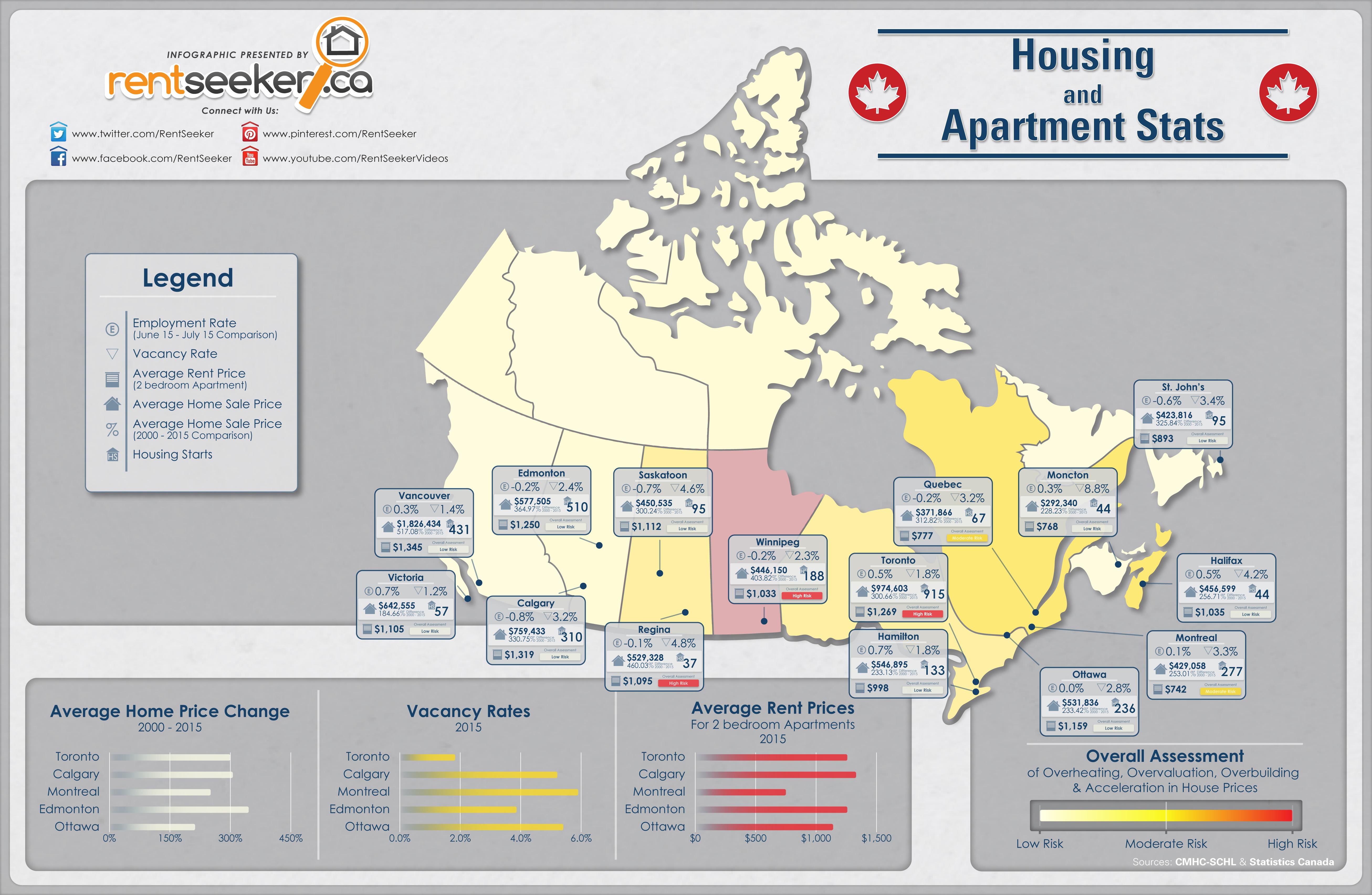 CMHC 2015 Housing and Rental Stats - RentSeeker.ca