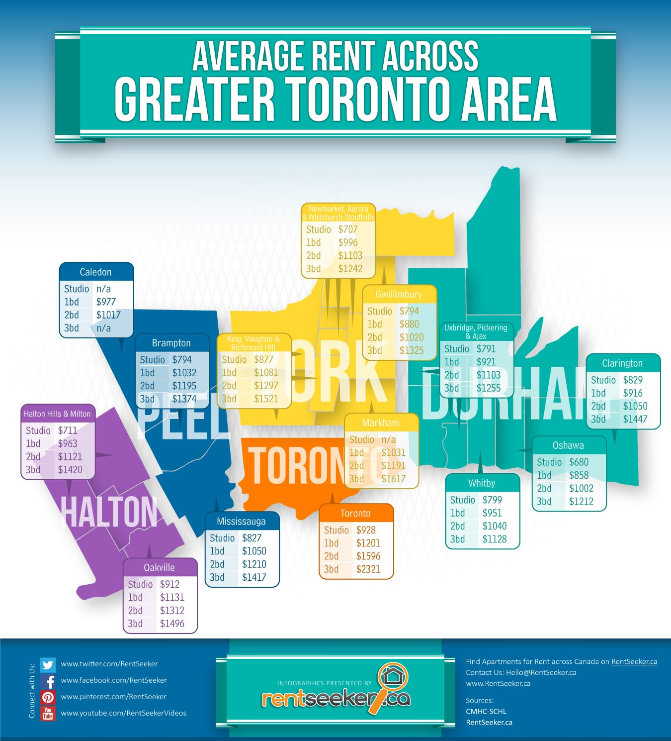 Average-Rent-for-Apartments-in-Toronto-and-the-GTA-RentSeeker.ca