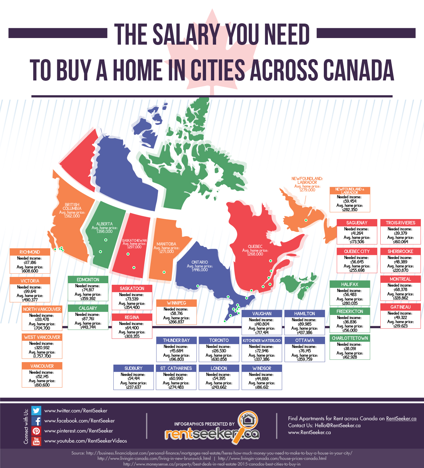 How Much Do You Need to Buy a Home in Canada