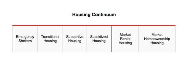 Affordable Housing - RentSeeker.ca