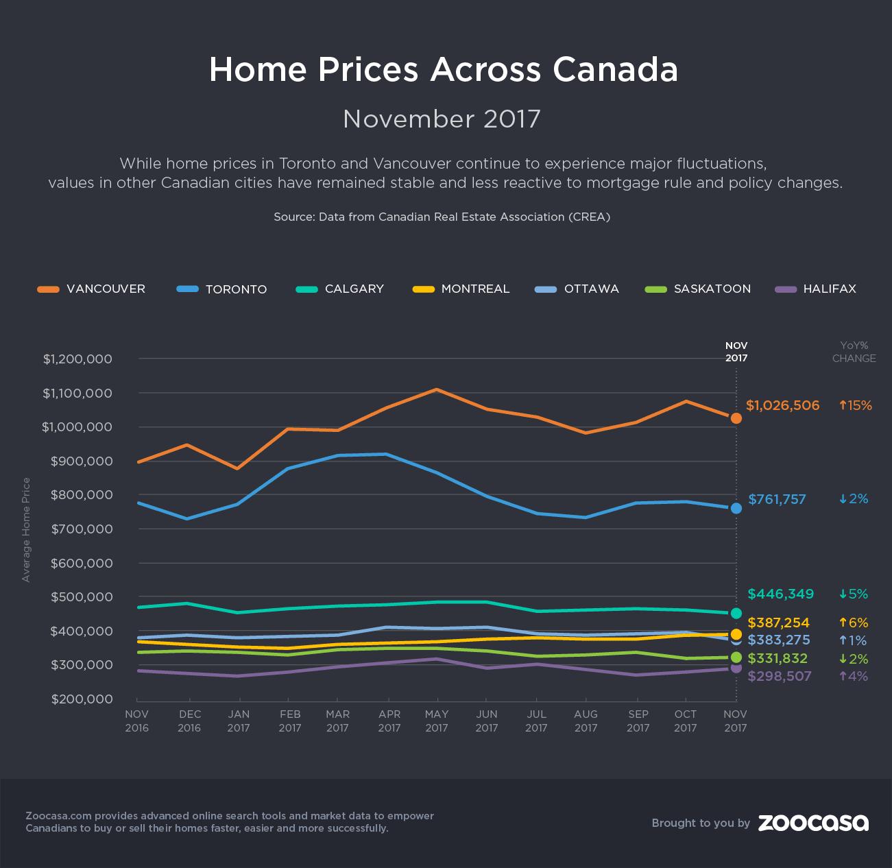 home-prices-nov-2017-zoocasa