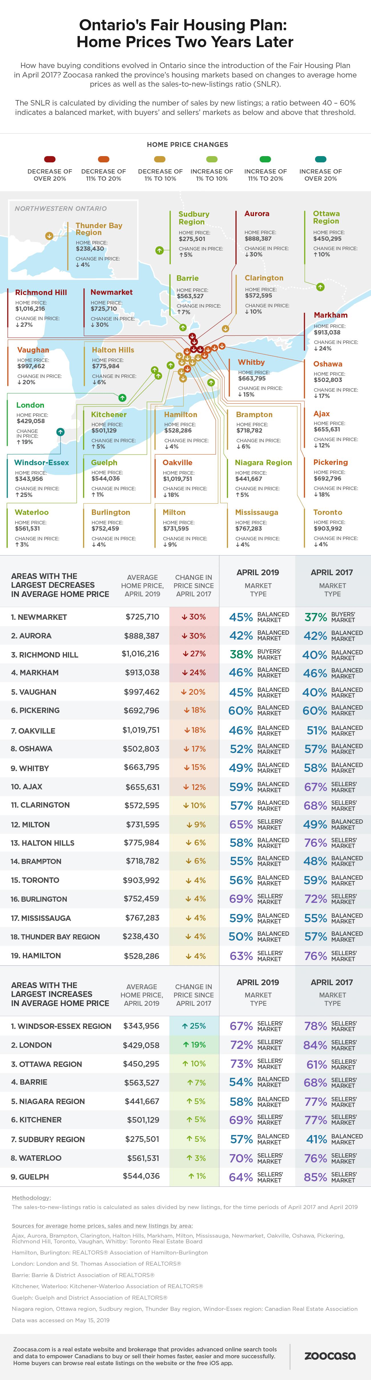 Ontario Housing Market Infographic 2019